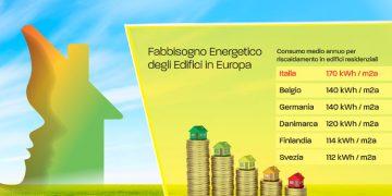 PERCHE' LA RIQUALIFICAZIONE ENERGETICA?