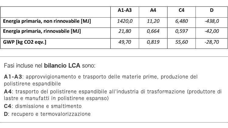 Analisi LCA per lastre in Neopor