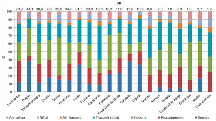 rapporto ispra grafico