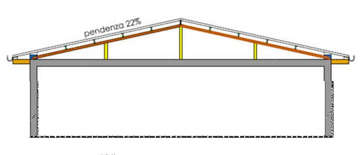 descrizione tetto e gronda