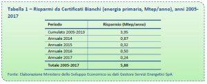 Risparmi da Certificati Bianchi 2005 - 2017