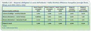 Risparmi obbligatori anni 2014 - 2017