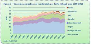 Consumo energetico nel residenziale per fonte 1990 - 2016