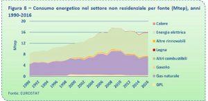 Consumo energetico nel settore non residenziale per fonte 2005 - 2016