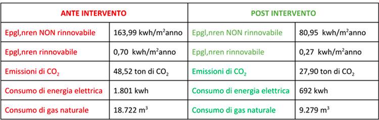 riqualificazione energetica con il cappotto termico - tabella prestazioni