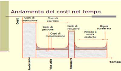 costi di gestione nel tempo