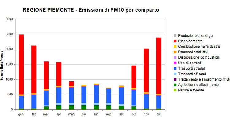 Emissioni PM 10 nella Regione Piemonte