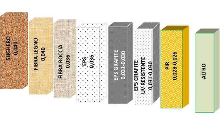COMPONENTI DEL CAPPOTTO TERMICO - pannelli isolanti termici - materiali