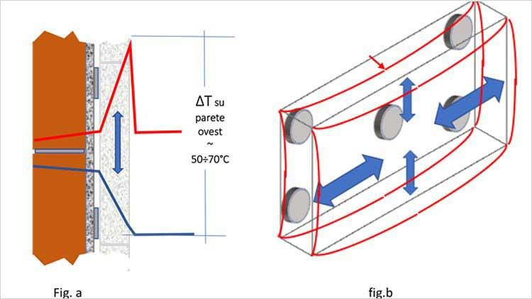 pannello isolante termico - problema di aderenza alla superficie