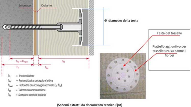 caratteristiche del tassello di fissaggio