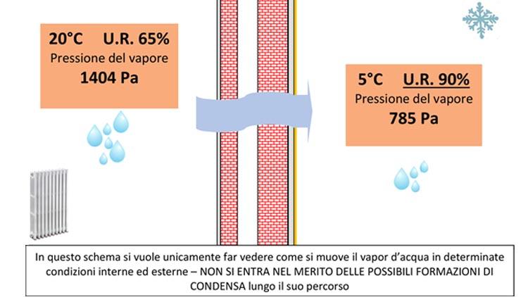 il comportamento del vapore acqueo